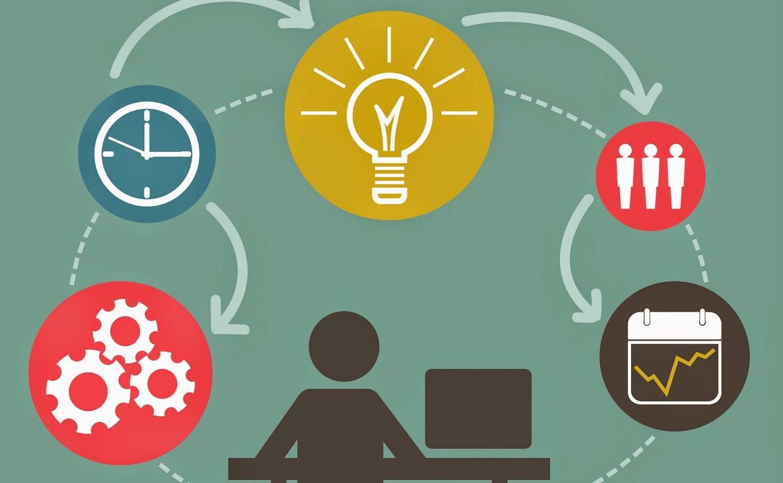 Cómo hacer una planificación en el trabajo (método sencillo), por Daniel  Colombo