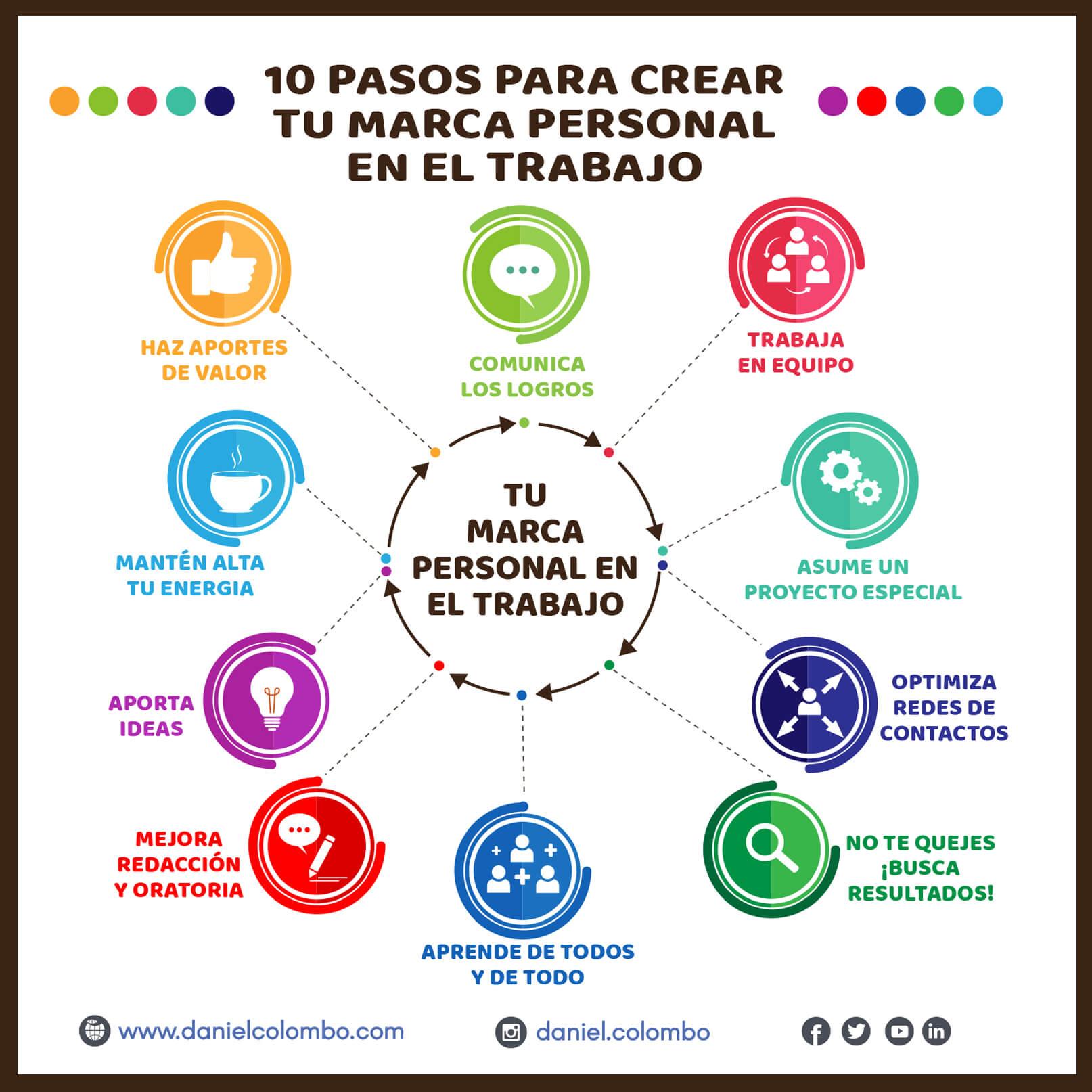 Infografía: 10 pasos para crear tu marca personal en el trabajo. Autor: Daniel Colombo